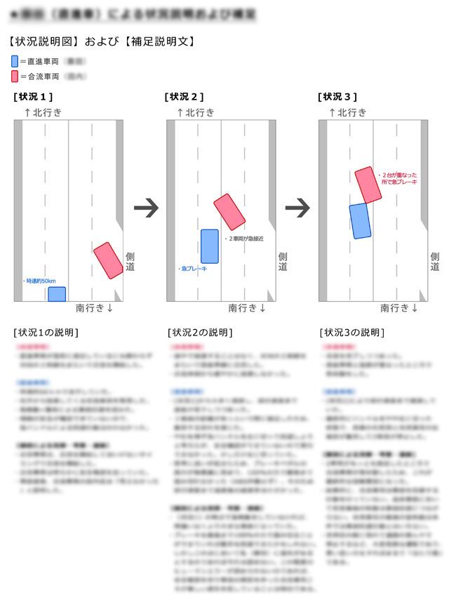 事故内容を詳細に説明する補足資料のイメージ