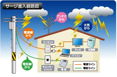 雷サージが建物に侵入してくる様々な経路を示したイラスト